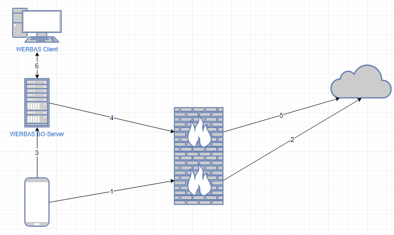 Minimum Gmbh network prerequesities for werbas.blue - werbas innotec gmbh